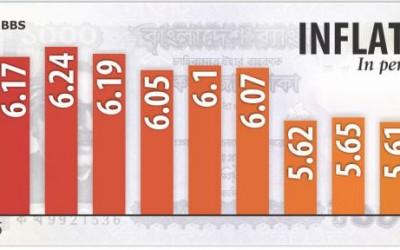 インフレ率低下(後)
