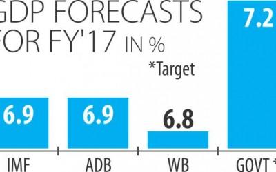 今年のGDP成長6.9%