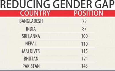 男女平等は南アジアをリード