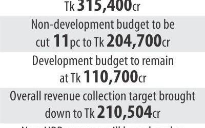 予算7.4%減
