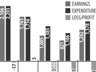 BTCL、33億タカの損失