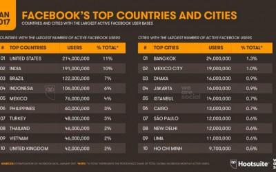 ダッカはFBユーザー世界2位