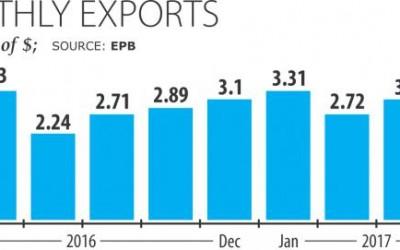 7-4月の輸出、3.9%増