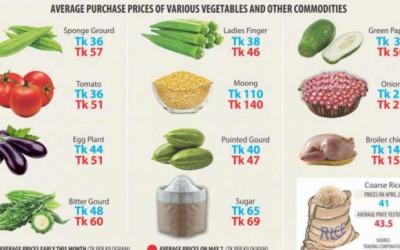 食料品価格上昇