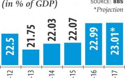 インフラ支出の増加求める