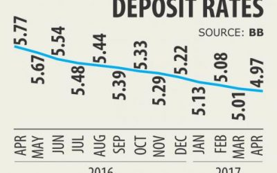 預金利率、インフレ率下回る