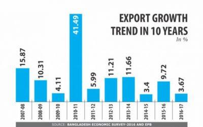 輸出成長落ち込む