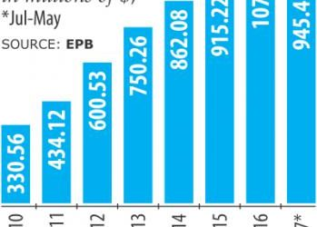 対日輸出額10億ドル到達か