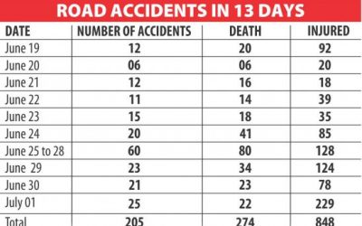 イード中、事故で311人死亡