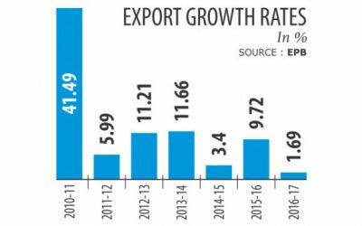 輸出成長率、15年ぶりに低下