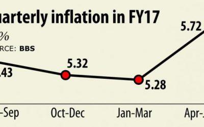 四半期でインフレ5.72%上昇