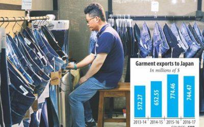 対日衣料品輸出額減少