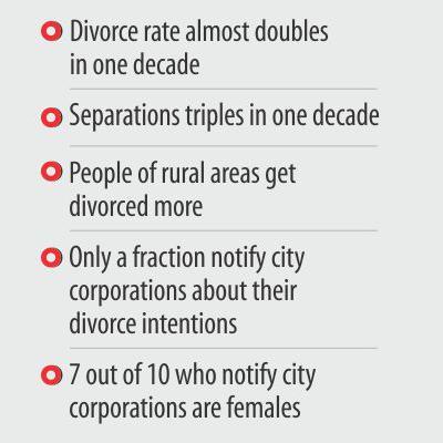離婚率、10年で2倍に