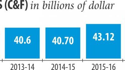 経済順調で輸入が9%増