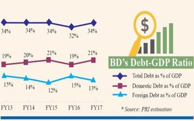 負債総額はGDPの34%に相当