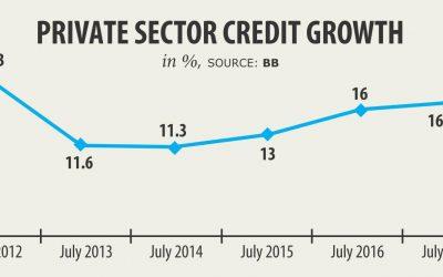 民間融資成長過去5年で最高