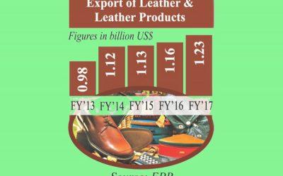 皮革製品輸出に15%の報奨金