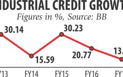 工業融資成長率が低下