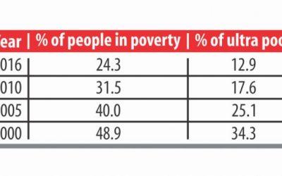 貧困減少率減速