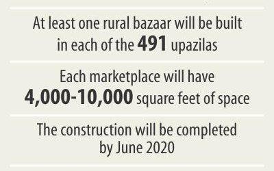 政府、520バザール建設
