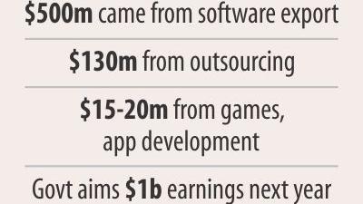 ICT部門、輸出収入額8億ドル