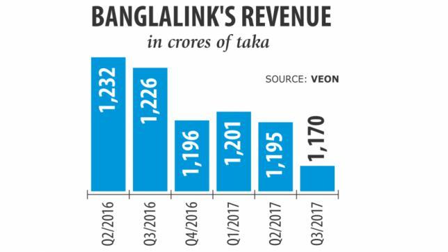 バングラリンクの売上4.57%減少