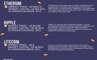 ビットコイン以外の暗号通貨5選