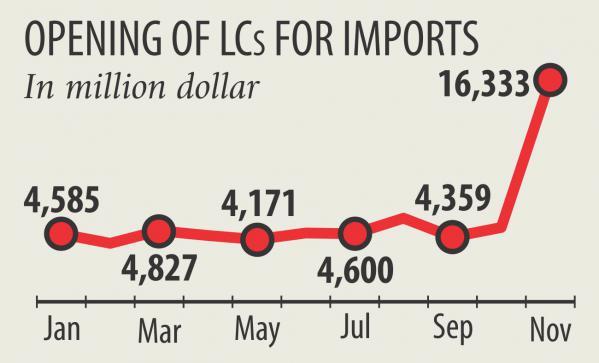 輸入注文が過去最高を記録