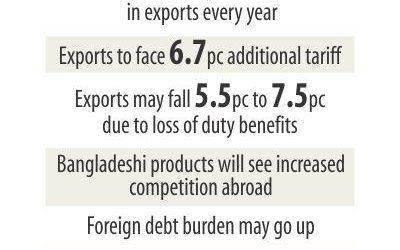 輸出は打撃を待つ