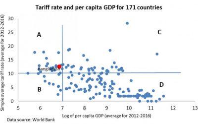 高関税の貿易への影響