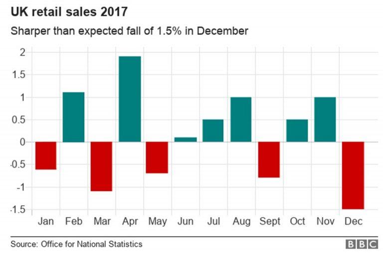 12月の英国小売売上高は減少
