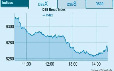 ダッカ証券取引所は中程度の損失を見る