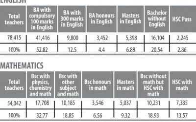 英語、数学試験:貧しい人々の後ろに質の高い教師がいない