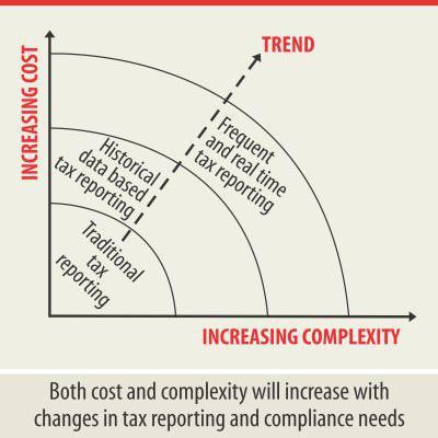 税務コンプライアンスを強化するTechアップグレード