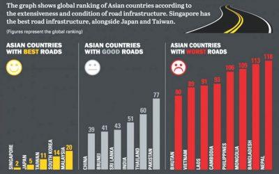 バングラの道路、アジア最悪
