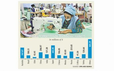 新市場へのアパレル輸出が増加