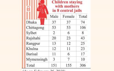 多くの子供たちが刑務所にいます。