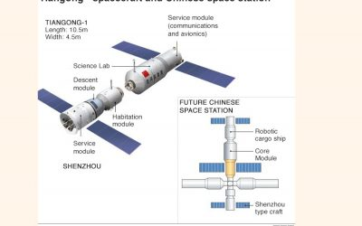空の中国宇宙実験室が南太平洋に降り立つ