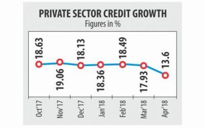 4月の民間信用の伸び