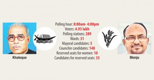 クルナ市選挙