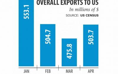 米国の反発へのアパレル輸出