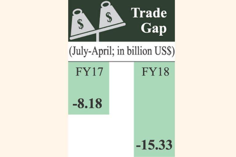 貿易赤字は10ヶ月で15億ドルに拡大
