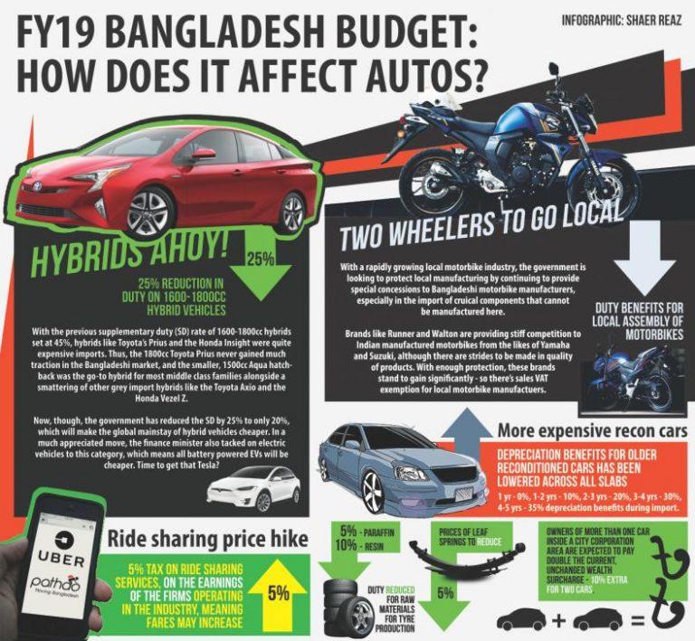 FY19バングラデシュ予算:ITはどのように自動車に影響を与えますか?