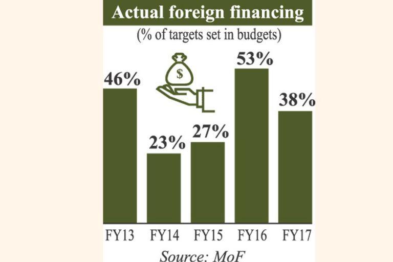 譲許的融資の実際の流入は滑り続ける