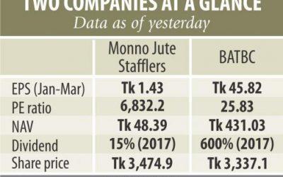 Monno Juteの株価が直面している