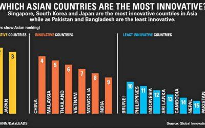 バングラデシュはアジアで最も革新的な国ではない
