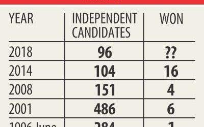 独立系候補者、過去最低