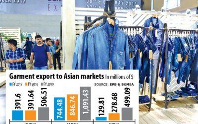 東を目指す衣料品輸出業者