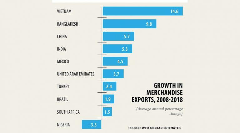 WTO輸出成長指数で世界2位