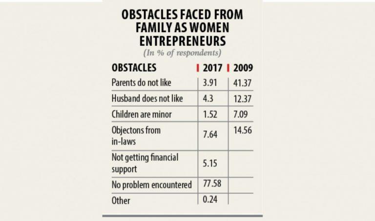 女性起業の障壁が緩和